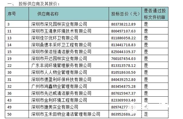 福田环卫招标项目疑雾重重,大范围遭受供应商曝光机灯图片