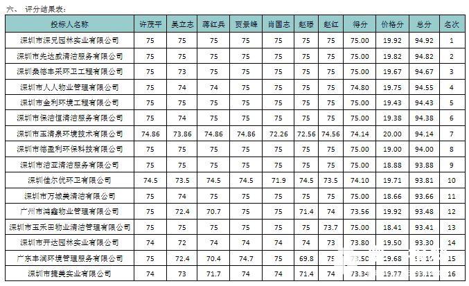 福田环卫招标项目疑雾重重,大范围遭受供应商遥控振动棒图片