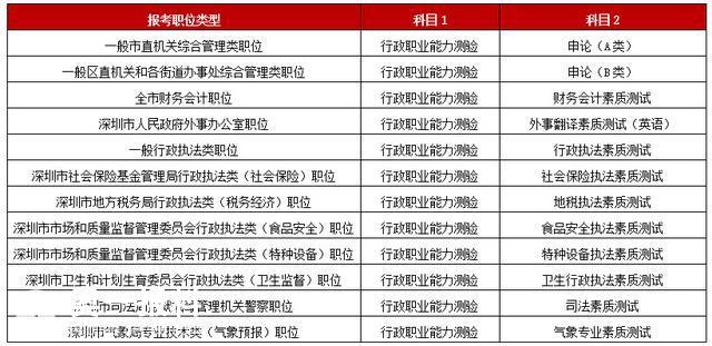 2月27日全国可以报考深圳这871名公务员岗位