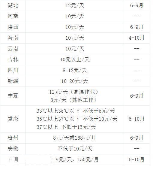 浙江省2014高温补贴_8年未涨,150块的高温补贴也太吝啬了